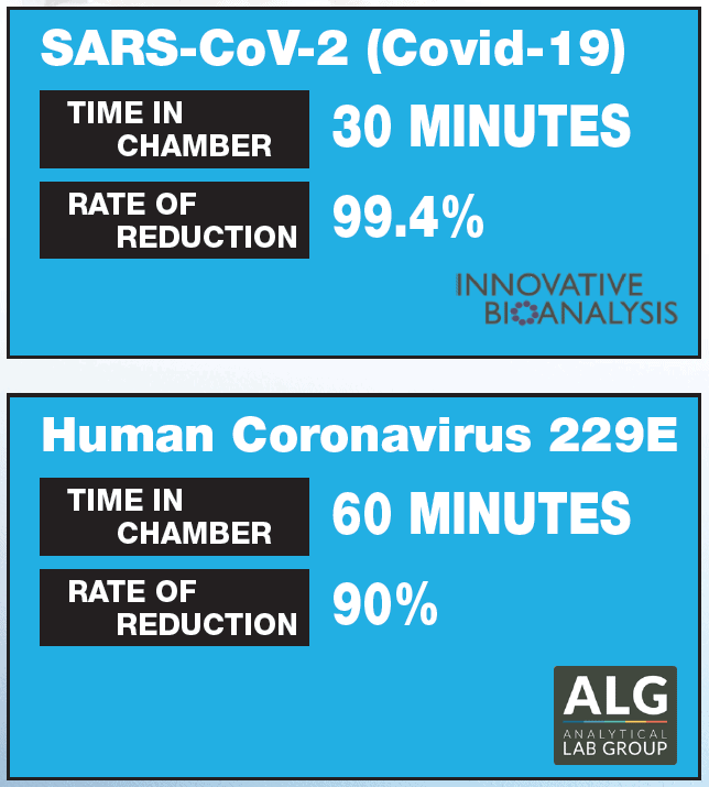 Nu-Calgon now has official test data for their iWave against SARS-CoV-2, and Human Coronavirus 229E. All tests were run using proprietary NPBI technology. Nu-Calgon is now one of the first companies to have verified SARS-CoV-2 test data, and shows an outstanding 99.4% reduction in 30 minutes with the use of iWave Needle-Point Bi-Polar Ionization Technology! Click here for more information on this testing, and click here for more information on the iWave!